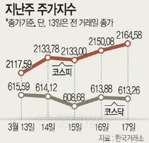 """국내외 호재로 긍정적 신호… """"코스피 2180 접근 시도"""""""